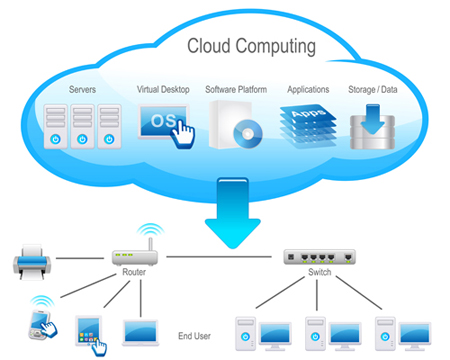 Cloud-Computing-450x350